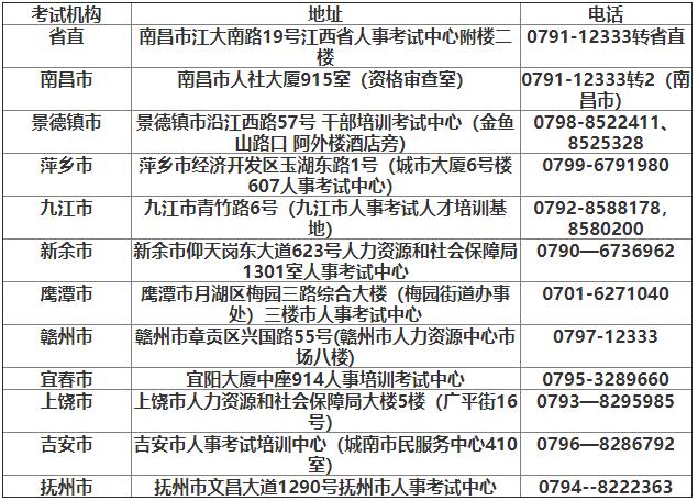 2021年江西初级经济师报名专题