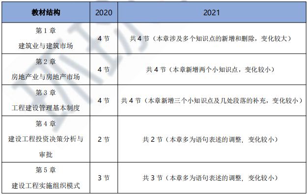 2021年初级经济师《建筑与房地产》教材变动超15%