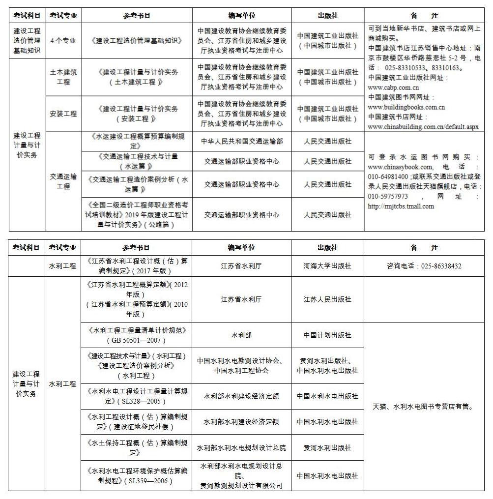 江蘇省二級造價工程師職業資格考試教材參考目錄