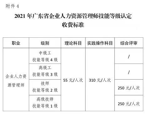 广州人力资源管理师收费标准