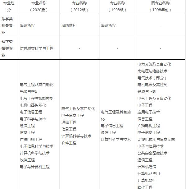 消防工程相关专业新旧对照表(本科)1