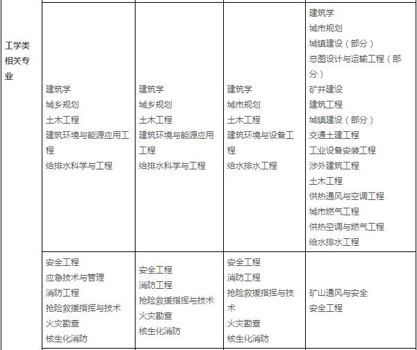 消防工程相关专业新旧对照表(本科)2