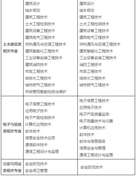 消防工程相关专业新旧对照表(专科)2