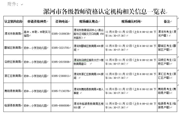 漯河市各级教师资格认定机构相关信息一览表