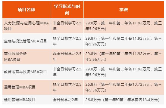 华东师范大学2022年MBA招生简章