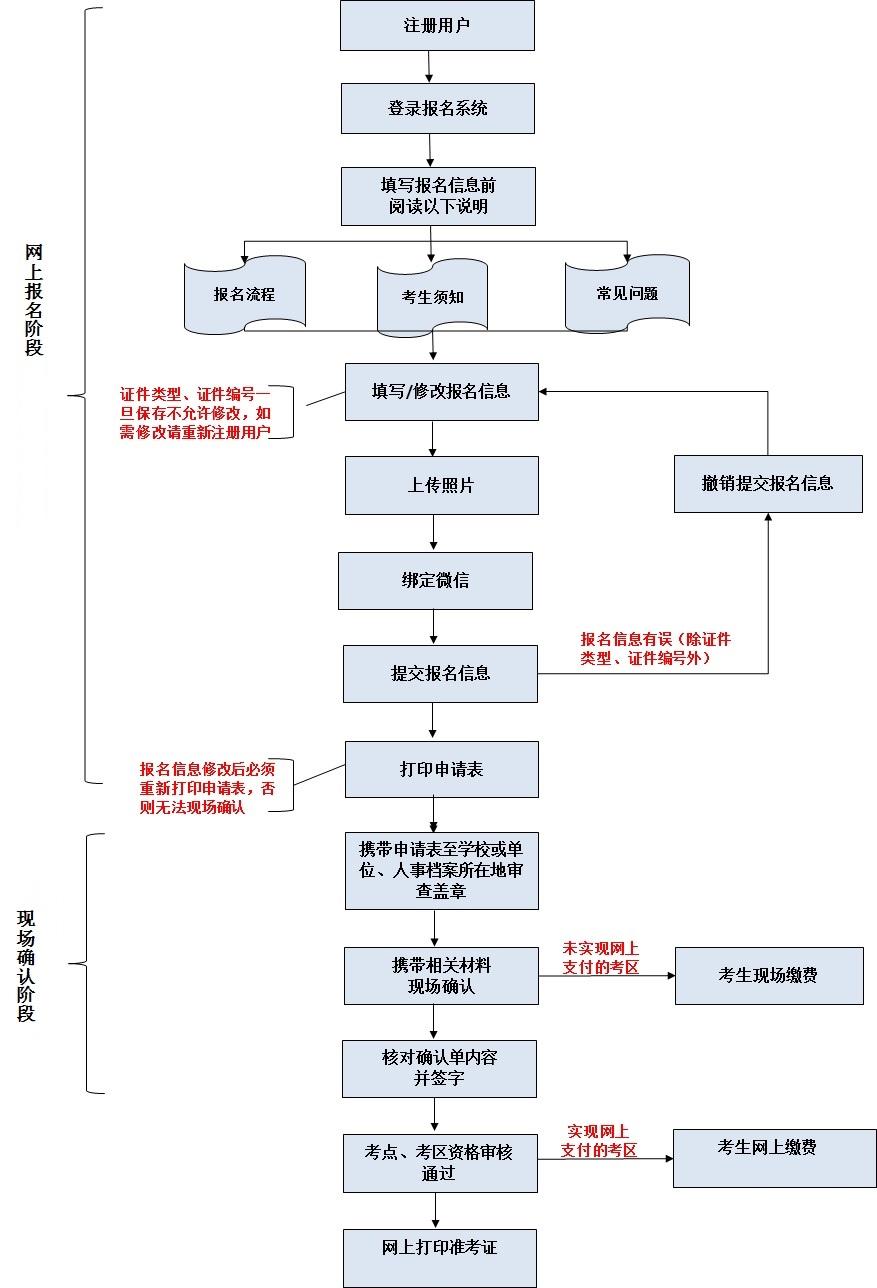 护士资格证报名流程图