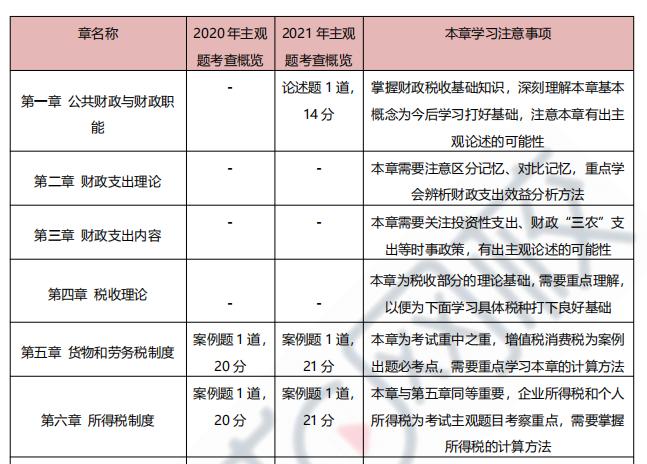 2021年高级经济师《财政税收》考情分析3